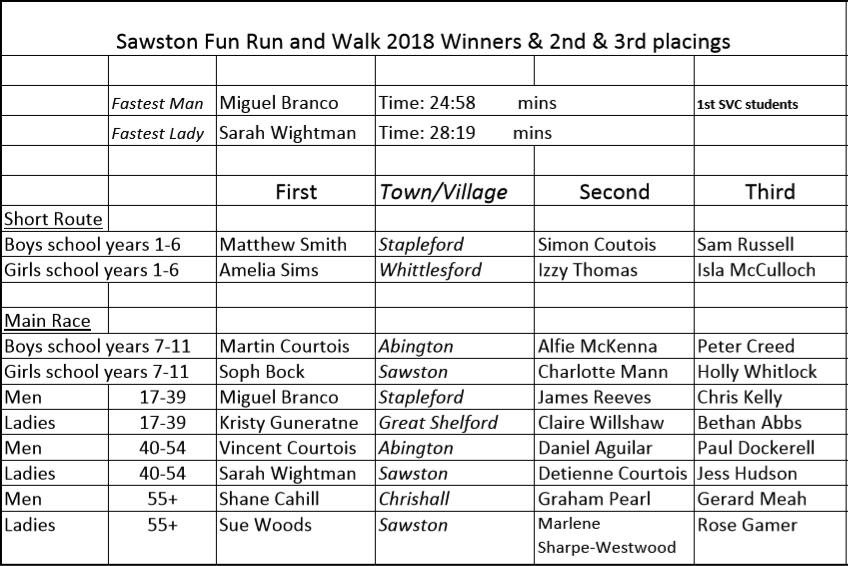 Sawston Fun Run Placings